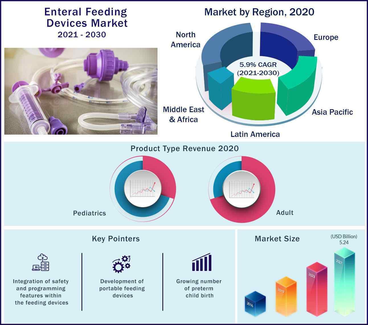 Global Enteral Feeding Devices Market 2021-2030