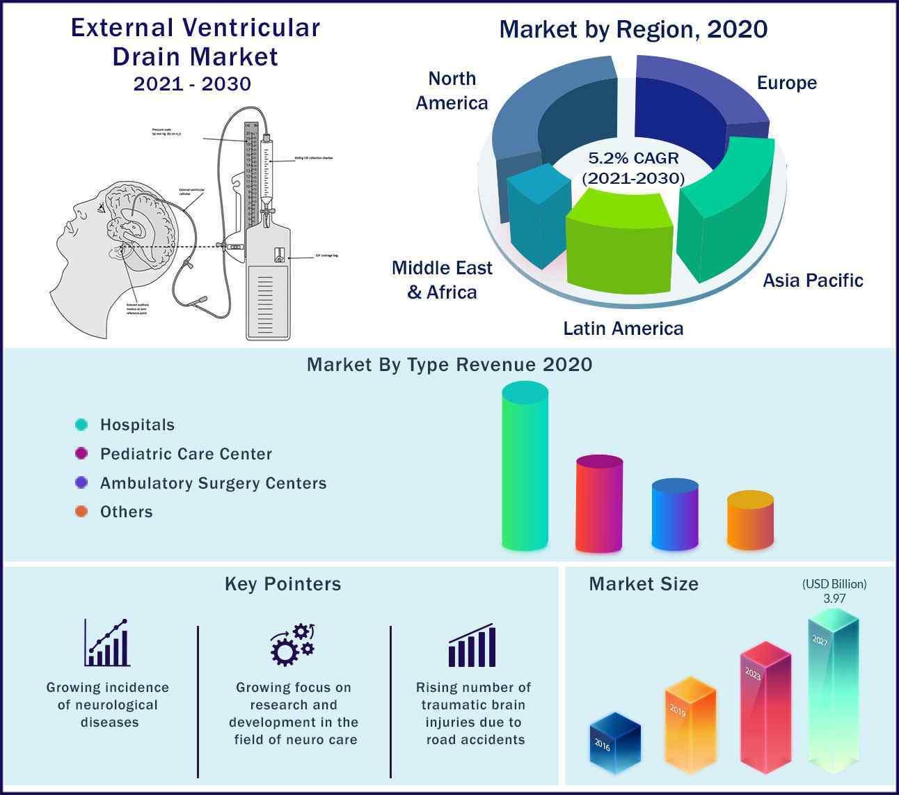 Global External Ventricular Drain Market 2021-2030