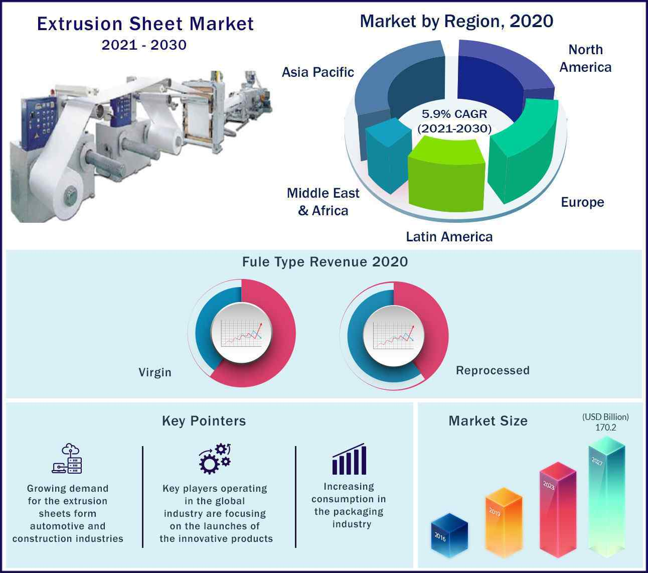 Global Extrusion Sheet Market 2021 to 2030