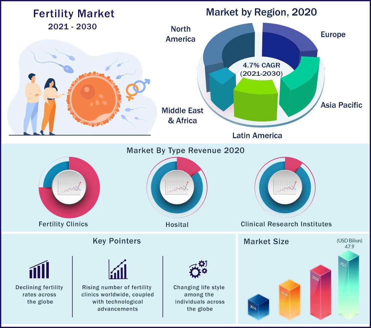 Global Fertility Market 2021 to 2030