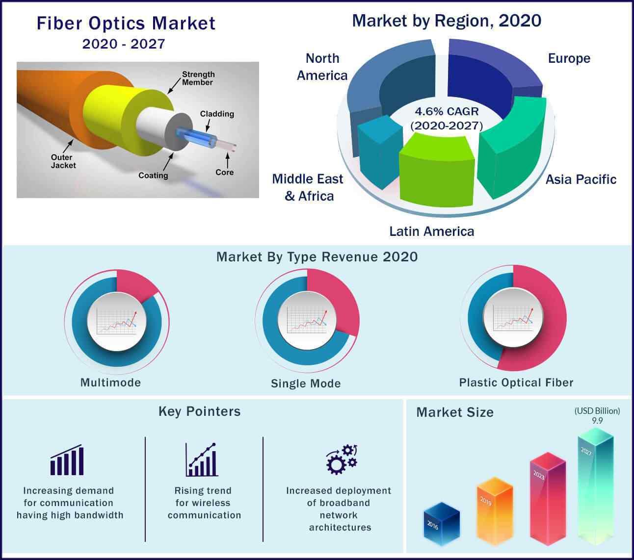 Global Fiber Optics Market 2020-2027