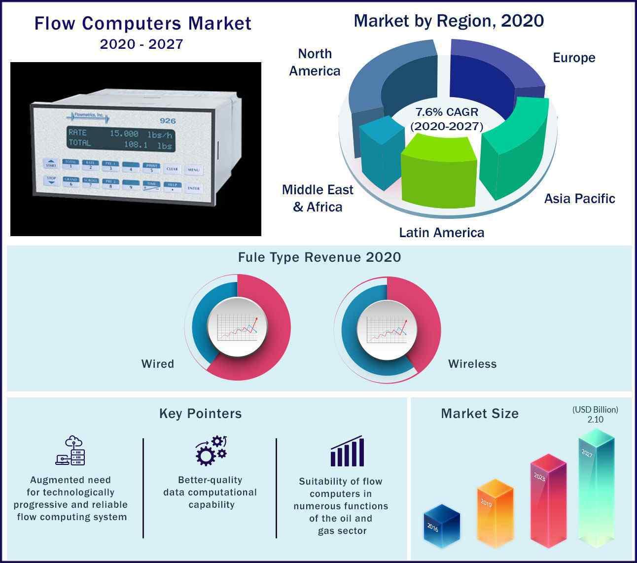 Global Flow Computers Market 2020-2027
