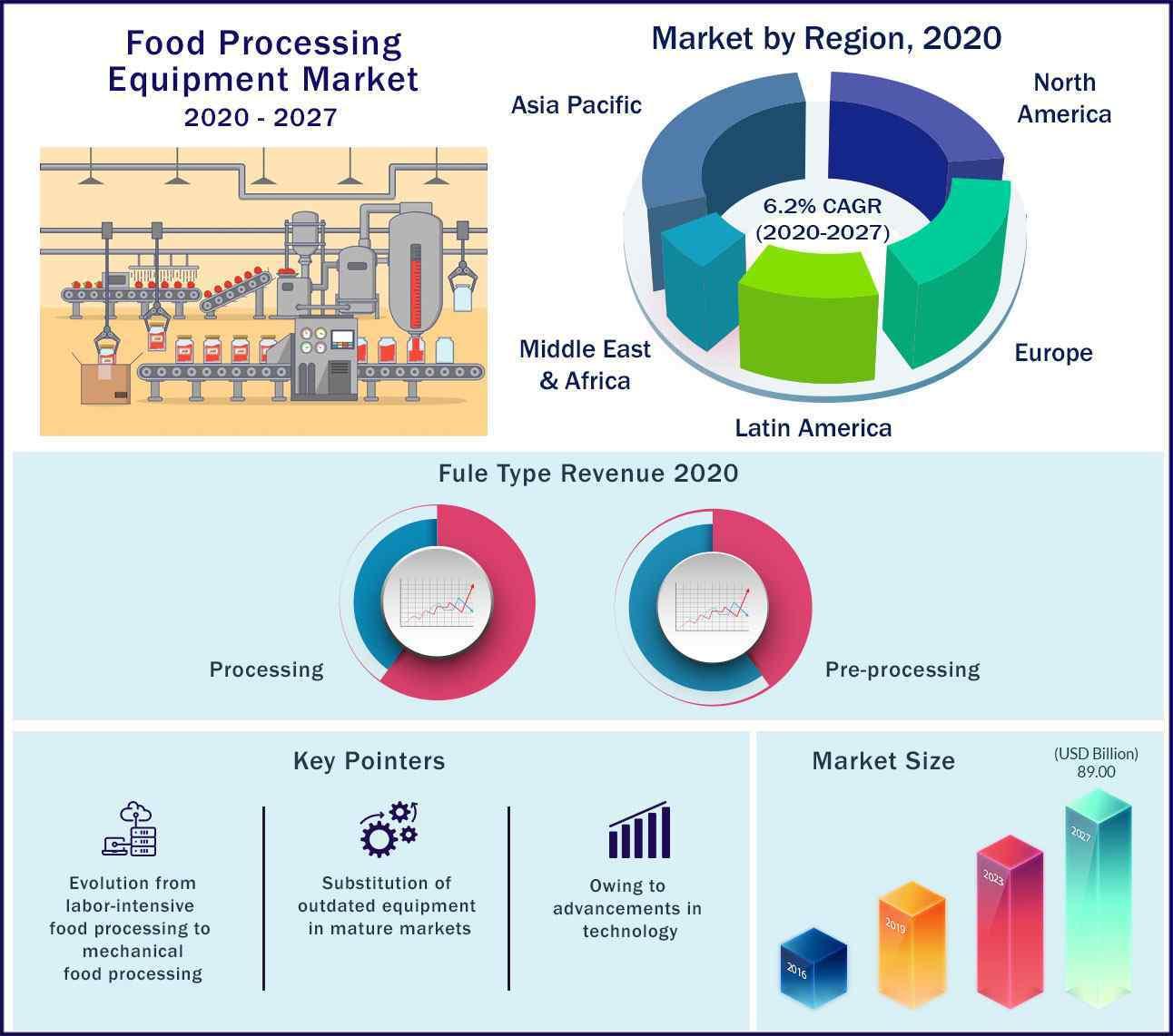 Global Food Processing Equipment Market 2020-2027