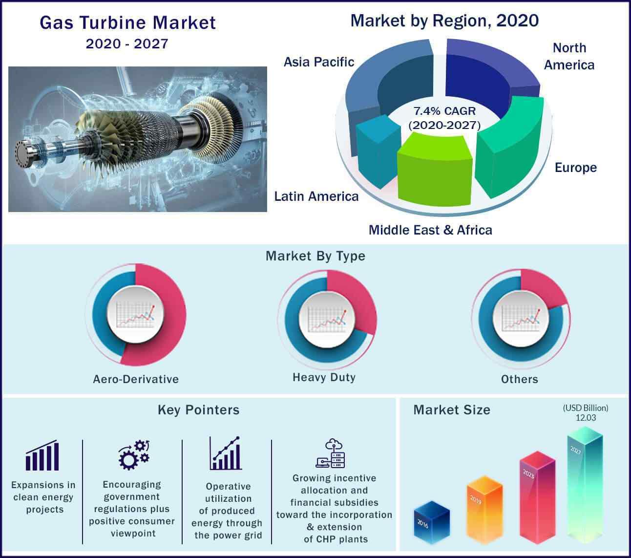Global Gas Turbine Market 2020-2027