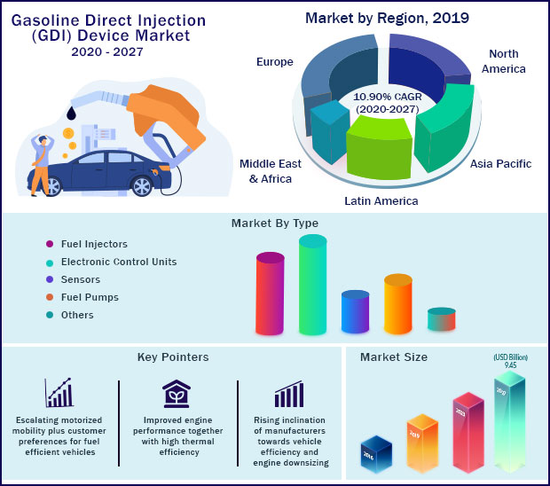 Global Gasoline Direct Injection (GDI) Device Market 2020-2027