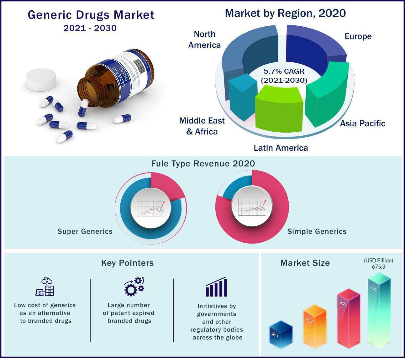 Global Generic Drugs Market 2021 to 2030