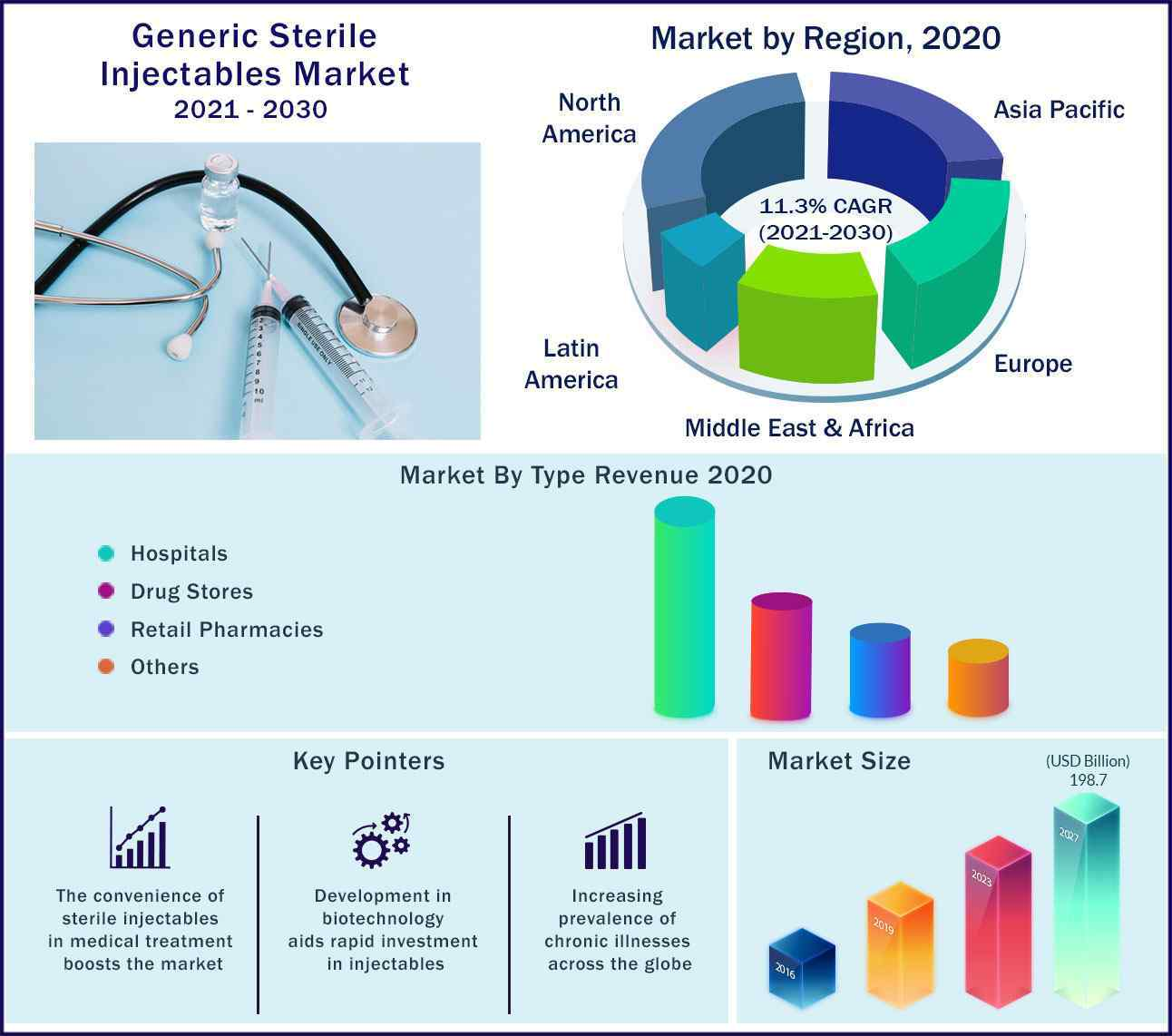 Global Generic Sterile Injectables Market 2021 to 2030