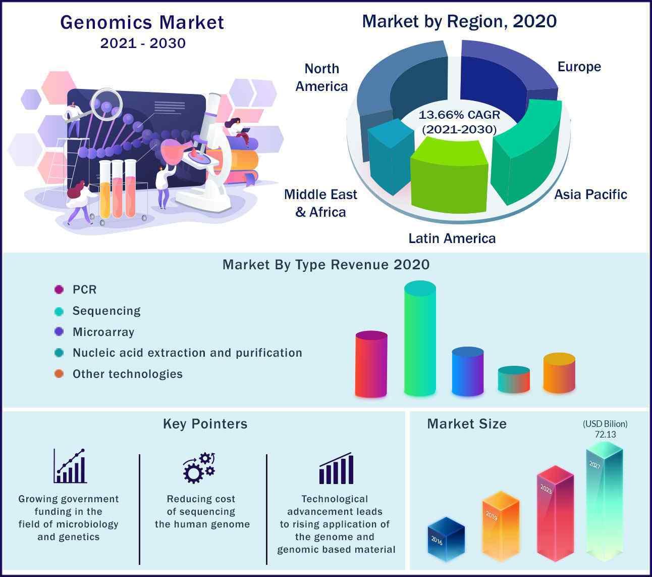 Global Genomics Market 2021 to 2030