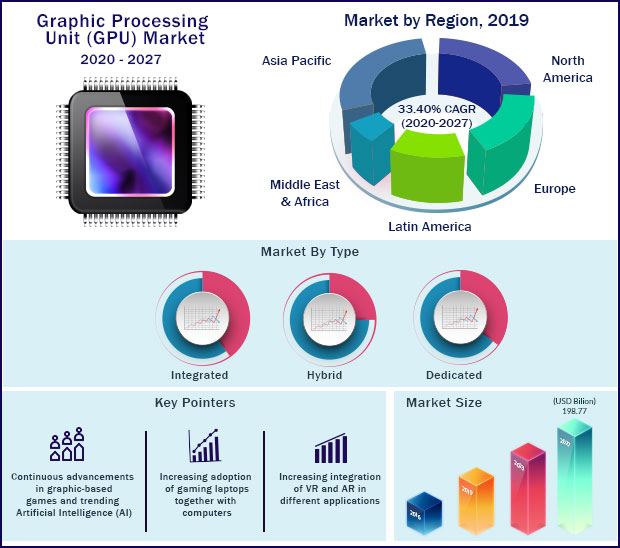 Global Graphic Processing Unit Market 2020 to 2027