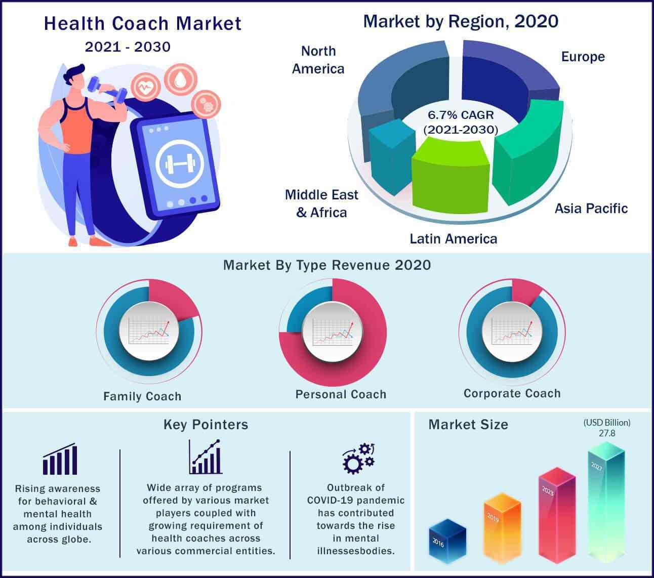 Global Health Coach Market 2021-2030