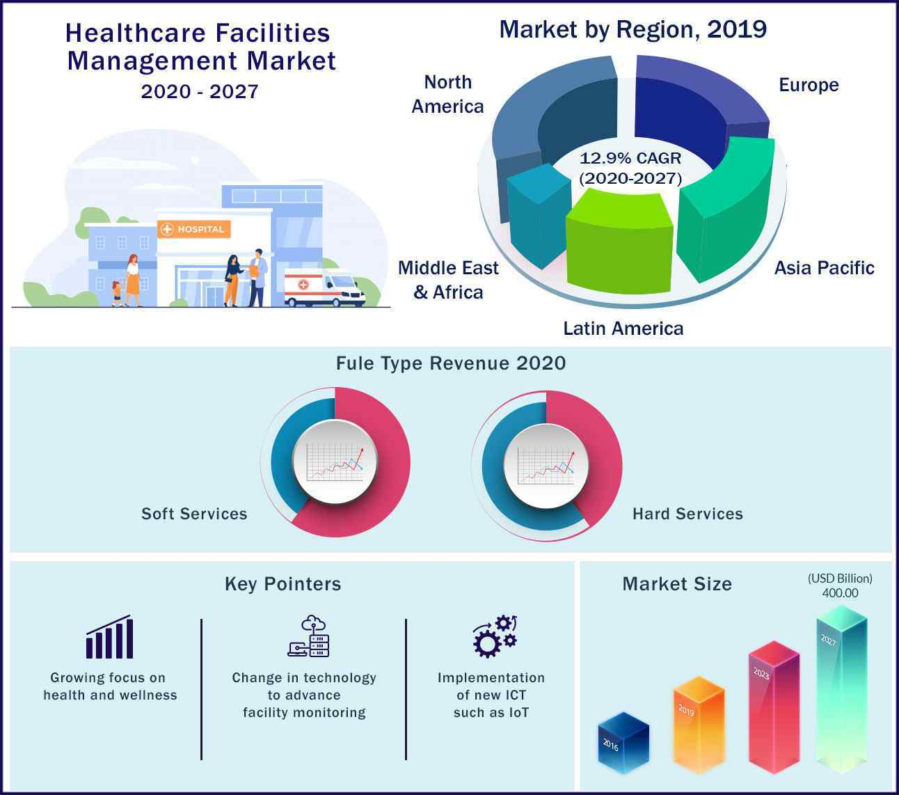 Global Healthcare Facilities Management Market 2020 to 2027
