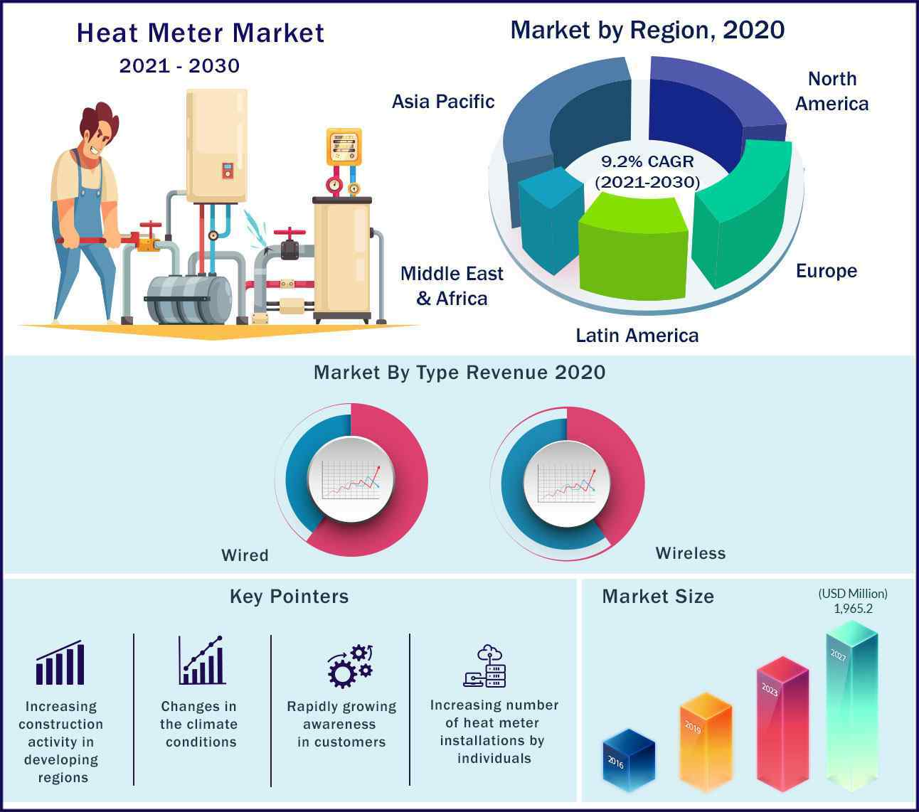 Global Heat Meter Market 2021-2030
