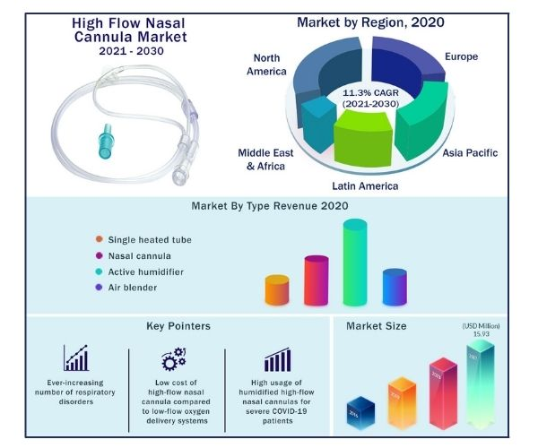 Global High Flow Nasal Cannula Market 2017-2030