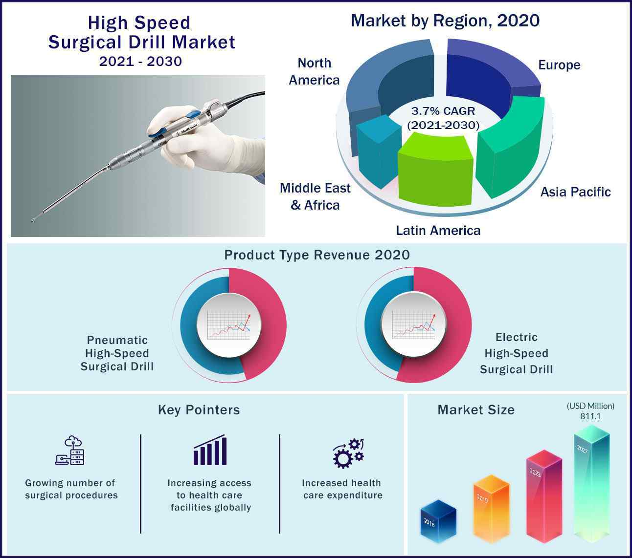 Global High Speed Surgical Drill Market 2021-2030