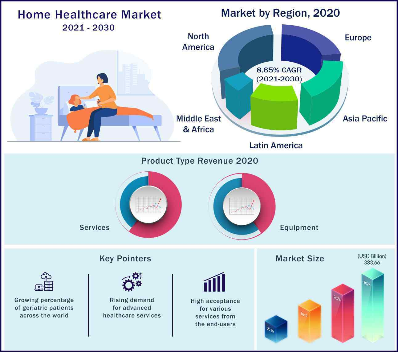 Global Home Healthcare Market 2021 to 2030