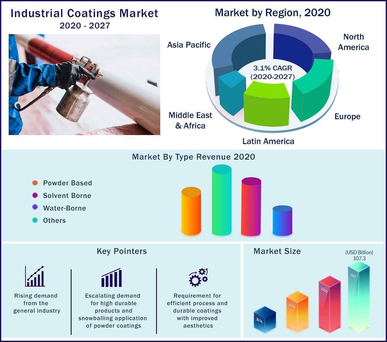 Global Industrial Coatings Market 2020-2027
