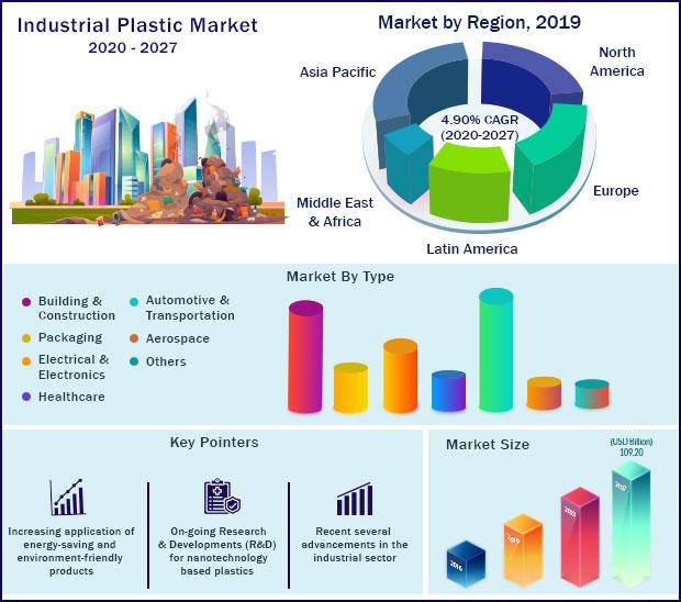 Global Industrial Plastic Market 2020-2027