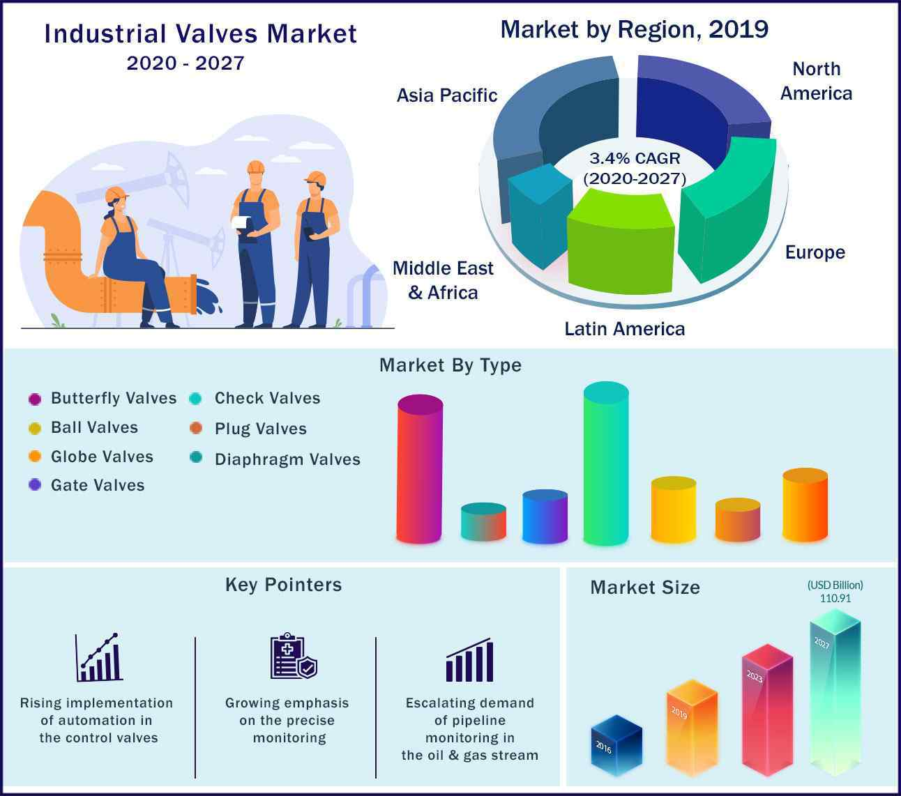Global Industrial Valves Market 2020 to 2027