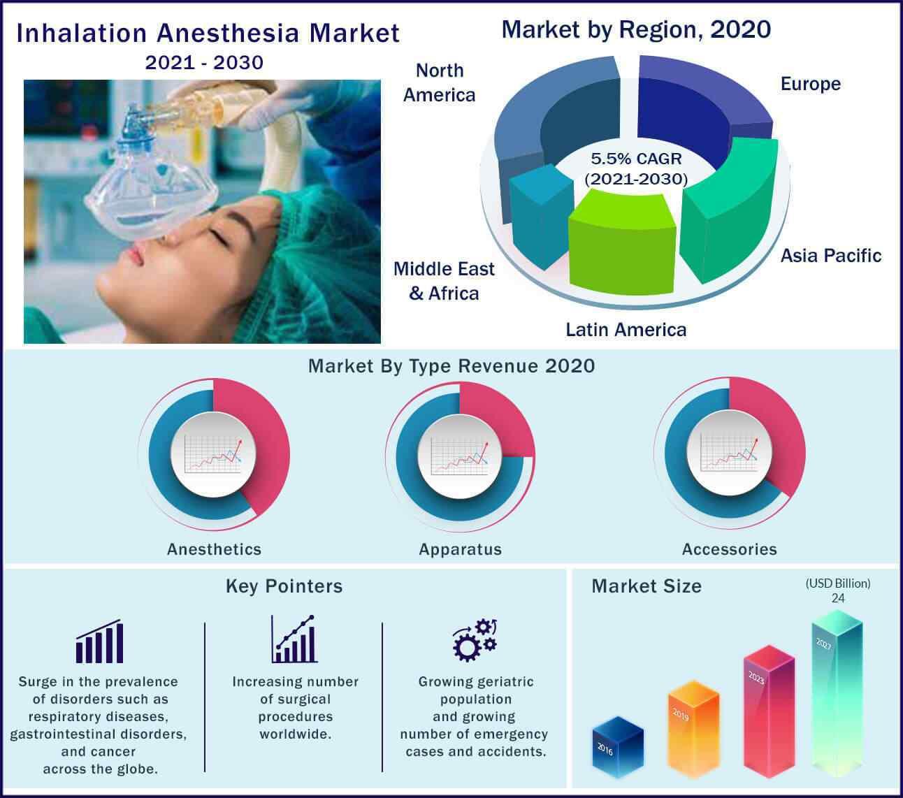 Global Inhalation Anesthesia Market 2021-2030