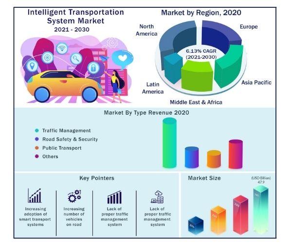 Global Intelligent Transportation System Market 2021-2030