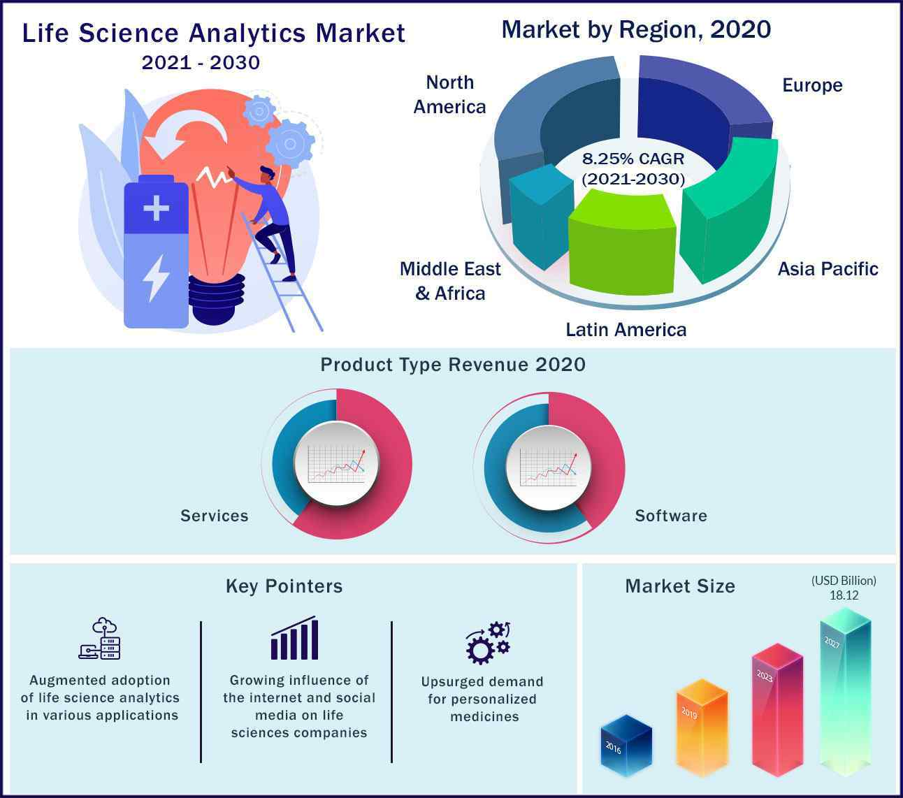 Global Life Science Analytics Market 2021 to 2030