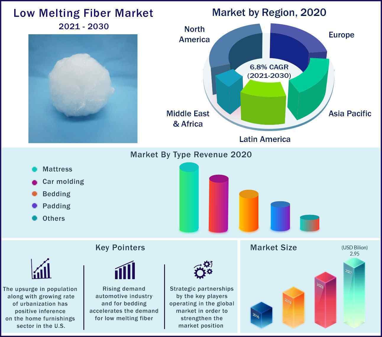 Global Low Melting Fiber Market 2021-2030