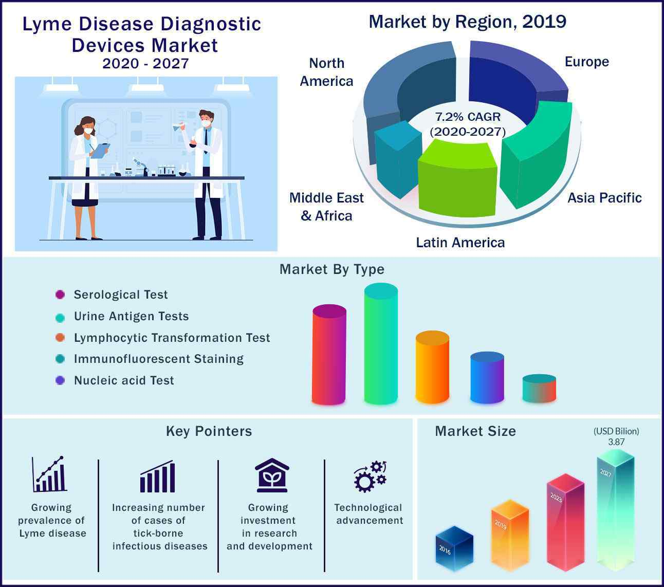 Global Lyme Disease Diagnostic Devices Market 2020 to 2027