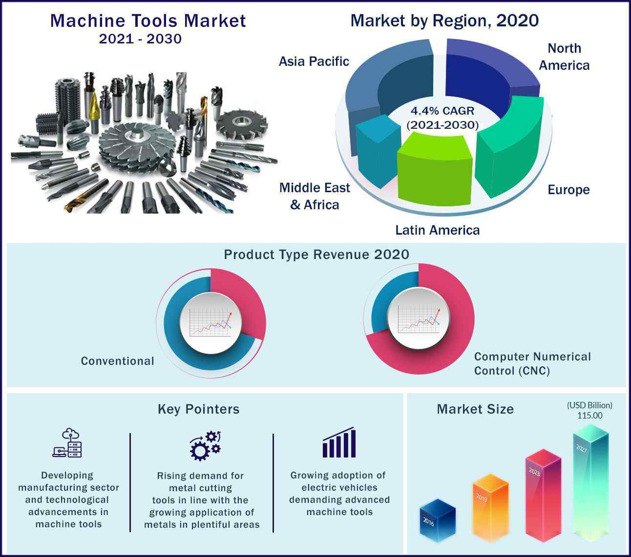 Global Machine Tools Market 2021-2030