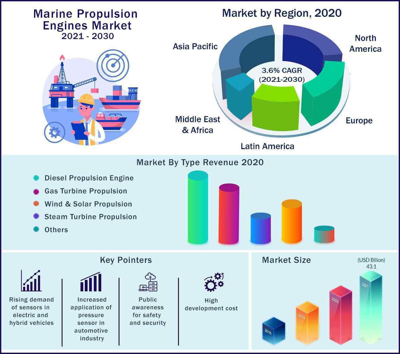 Global Marine Propulsion Engines Market 2021-2030