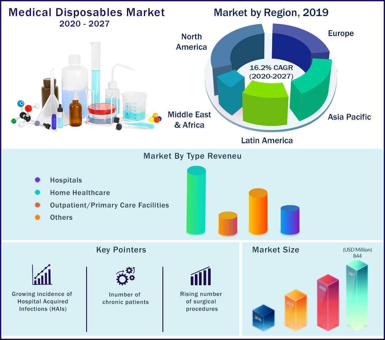 Global Medical Disposables Market 2020 to 2027