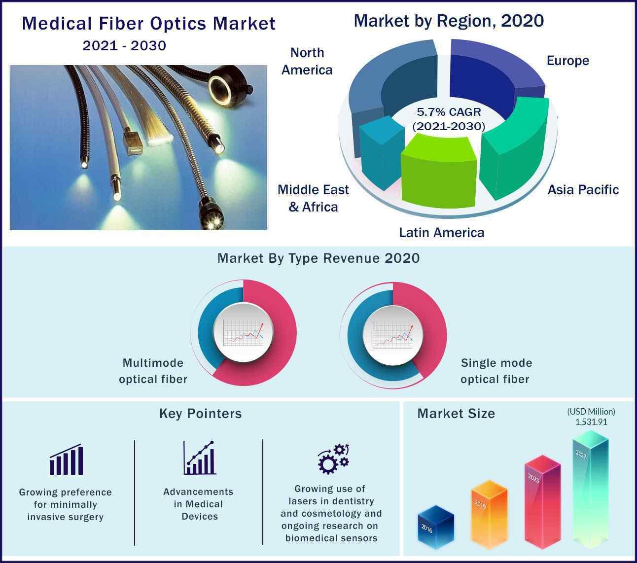 Global Medical Fiber Optics Market 2021-2030