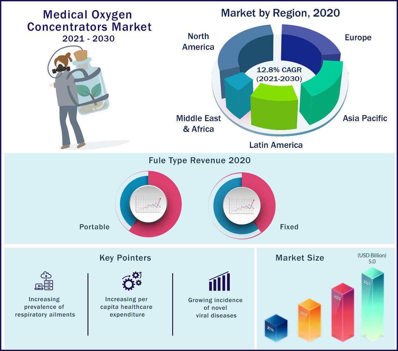 Global Medical Oxygen Concentrators Market 2021 to 2030