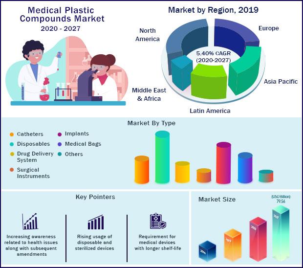 Global Medical Plastic Compounds Market 2020-2027