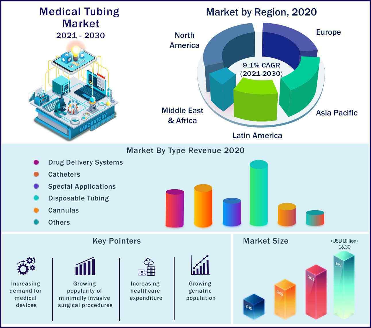 Global Medical Tubing Market 2021-2030