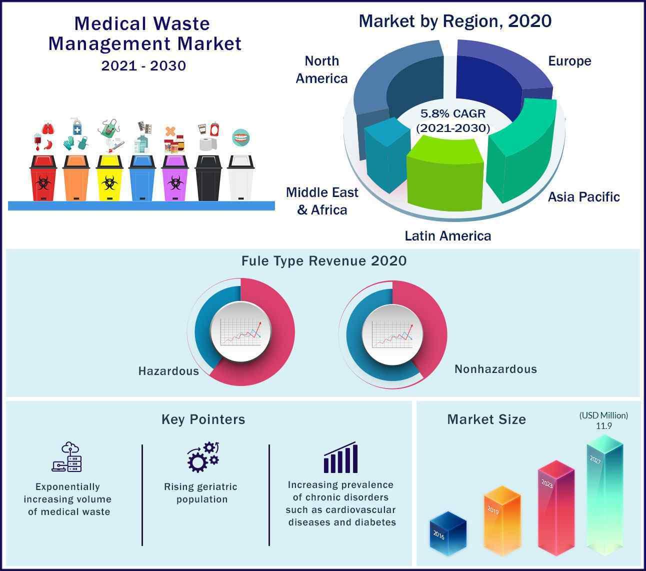 Global Medical Waste Management Market 2021-2030