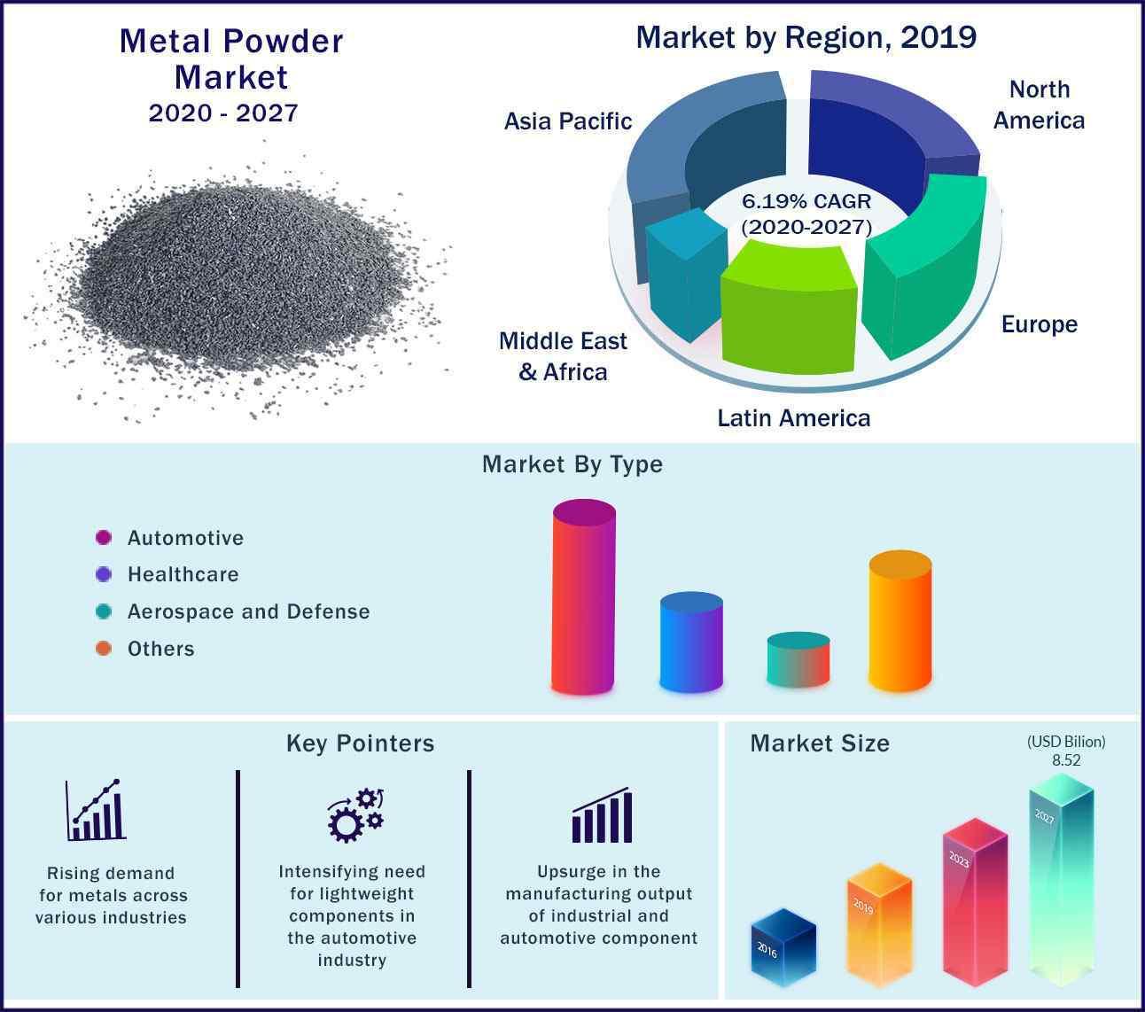 Global Metal Powder Market 2020 to 2027