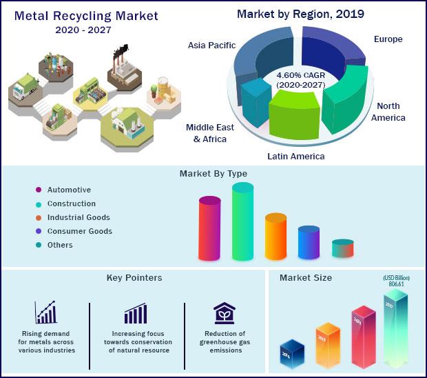 Global Metal Recycling Market 2020-2027