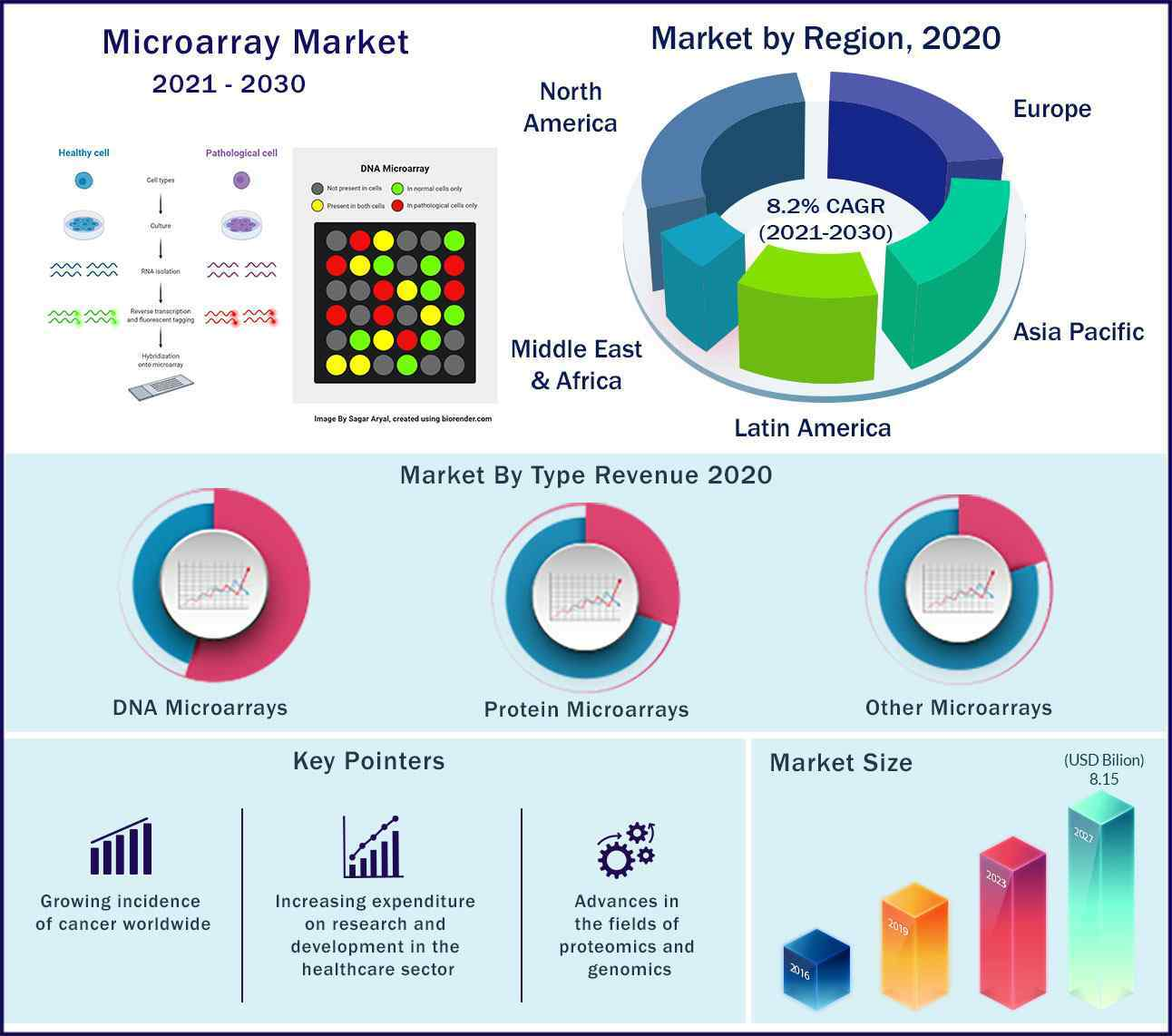 Global Microarray Market 2021 to 2030