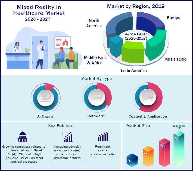 Global Mixed Reality in Healthcare Market 2020 to 2027