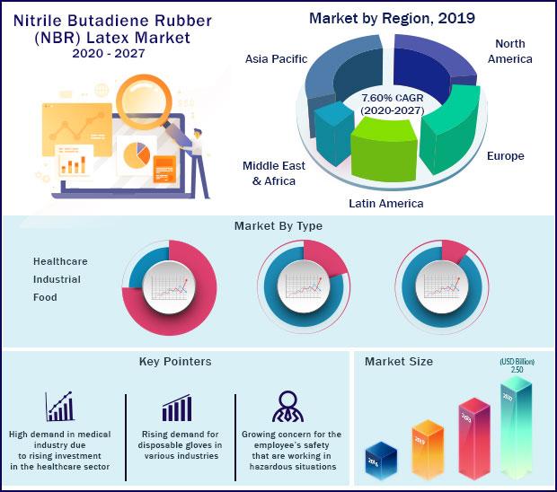 Global Nitrile Butadiene Rubber Latex Market 2020-2027