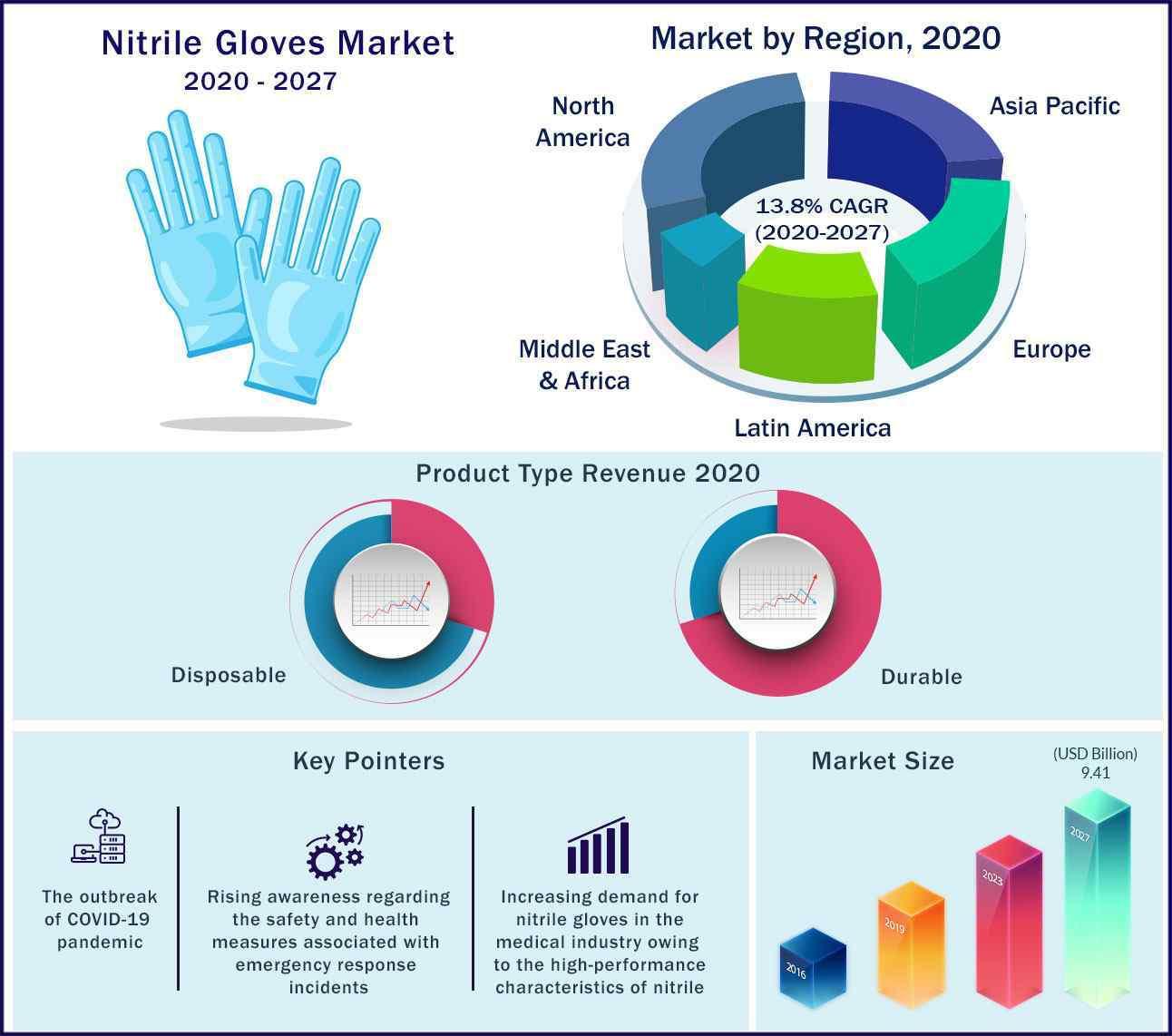Global Nitrile Gloves Market 2020-2027