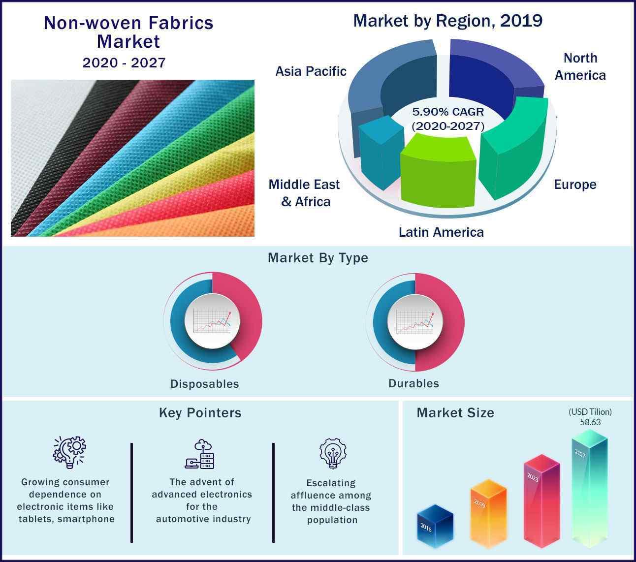 Global Non Woven Fabrics Market 2020 to 2027