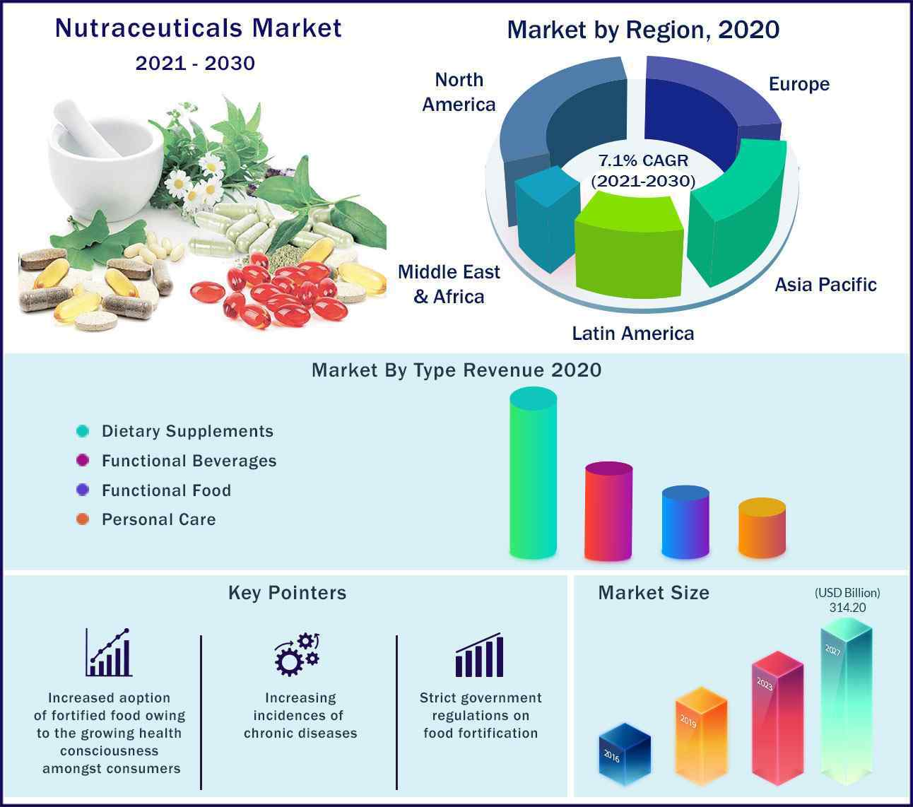 Global Nutraceuticals Market 2021 to 2030