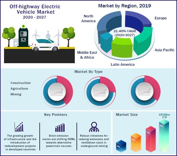Global Off Highway Electric Vehicle Market 2020-2027