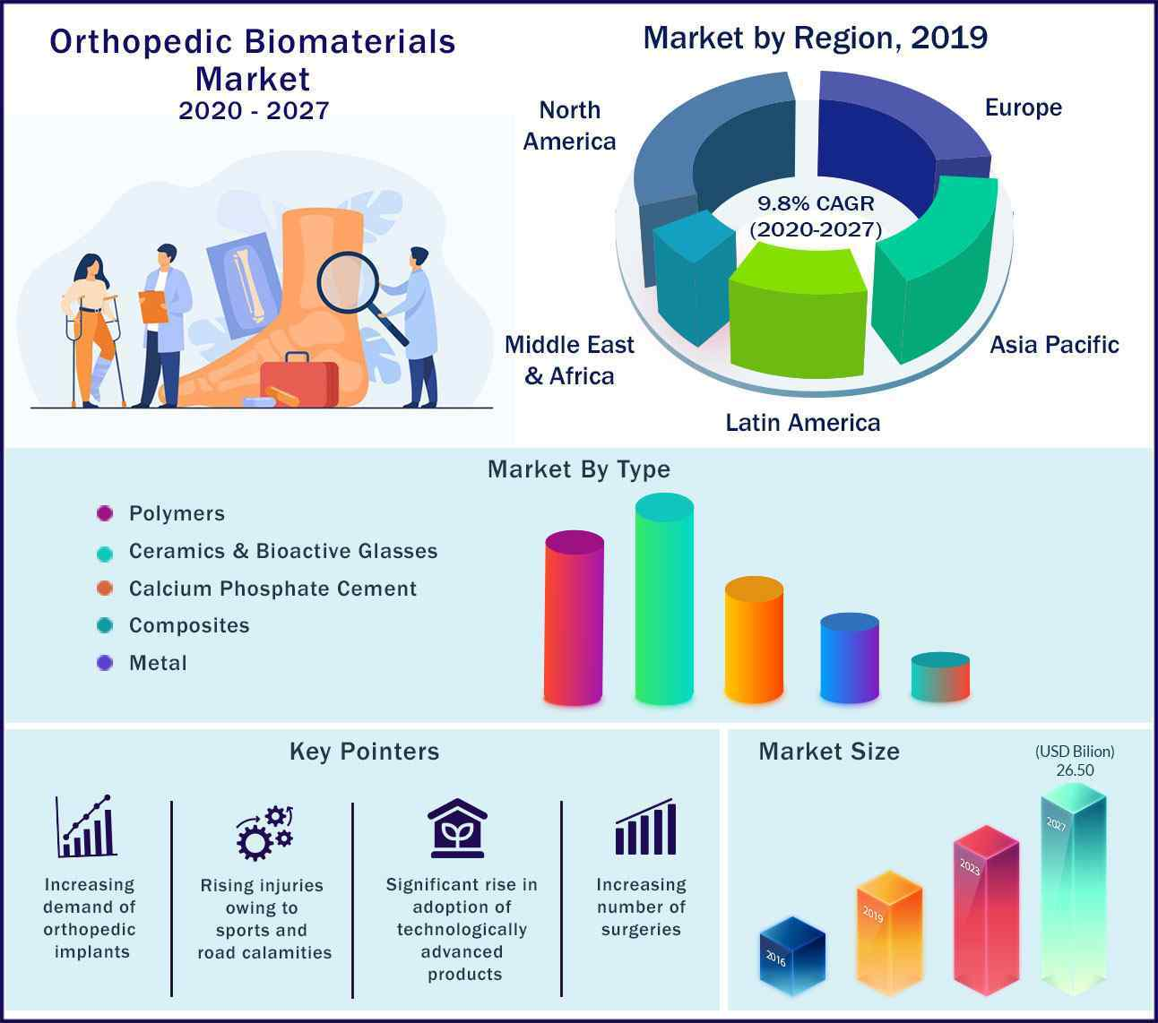 Global Orthopedic Biomaterials Market 2020 to 2027