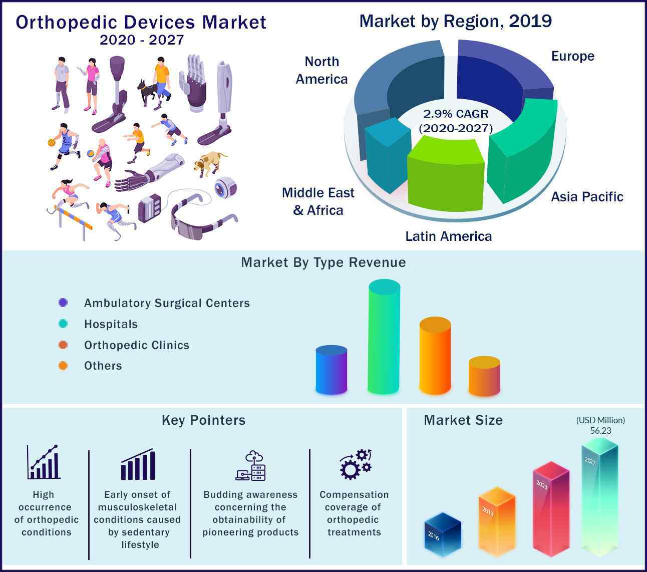 Global Orthopedic Devices Market 2020 to 2027