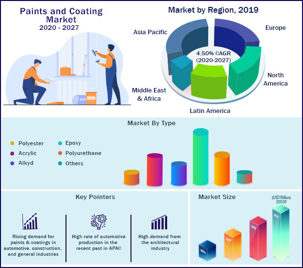 Global Paints and Coating Market 2020-2027