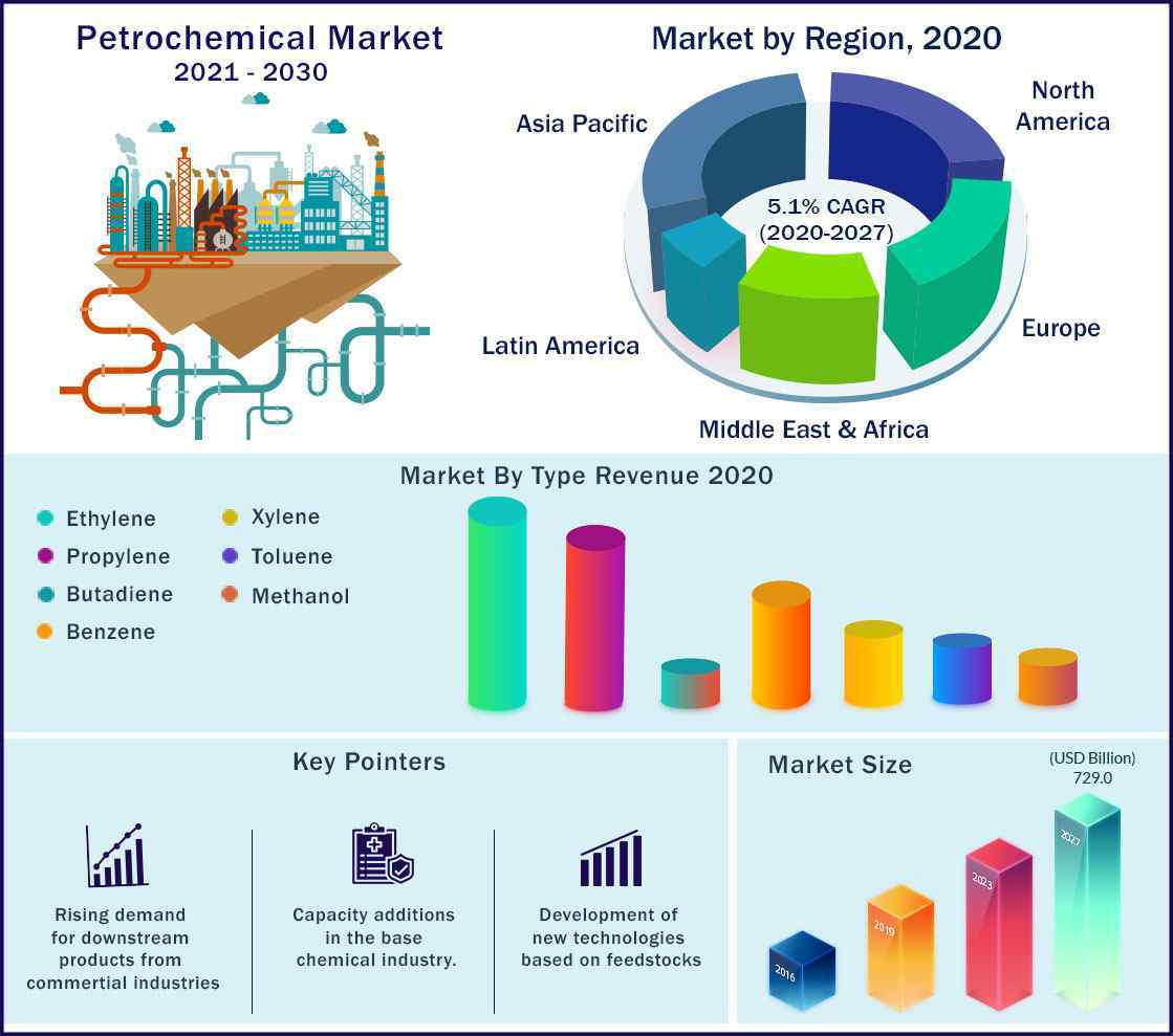 Global Petrochemical Market 2021 to 2030