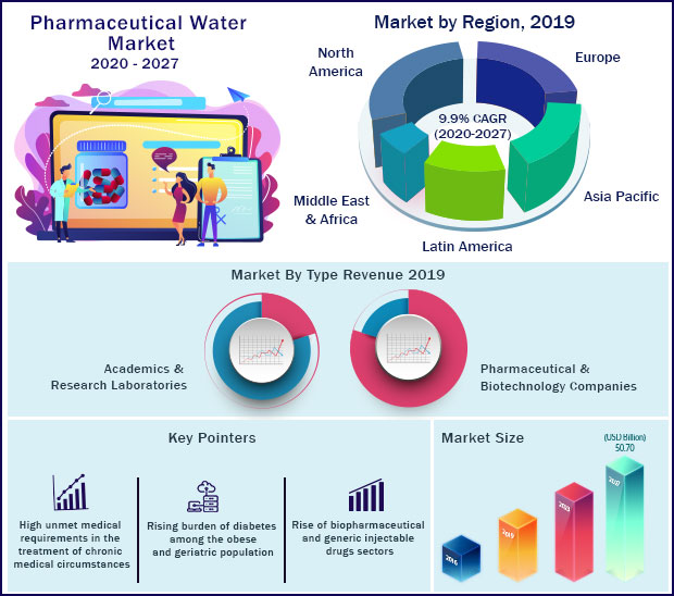 Global Pharmaceutical Water Market 2020 to 2027