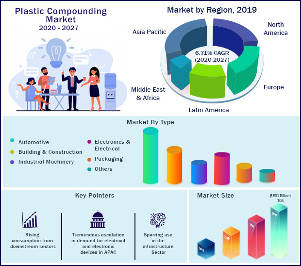 Global Plastic Compounding Market 2020 to 2027
